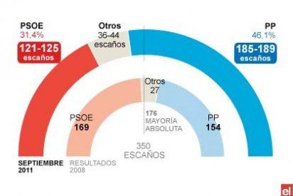 El PP logra una histórica mayoría absoluta, mientras el PSOE se desploma