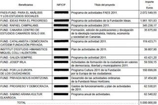Cultura reparte cinco millones de euros entre las fundaciones de los partidos políticos