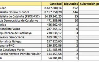 """Cada diputado cuesta 57.849,5 euros anuales en subvenciones para el """"funcionamiento ordinario"""" de sus partidos"""