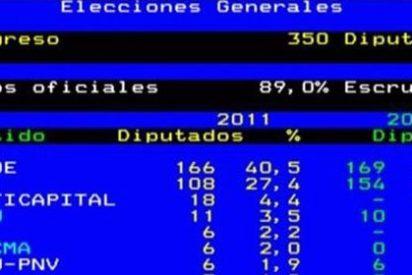 TVE da ganador en su Teletexto a Rubalcaba a la vez que se produce el derrumbe de Rajoy