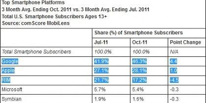 La revolución Android está arrasando en medio mundo