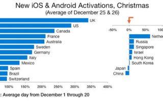 El profundo océano de los teléfonos Android