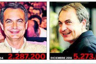 5.273.600 parados en España: ¿Debería pagar Zapatero por esto?
