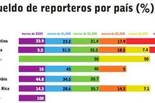 Argentina y España, donde mejor ganan los periodistas