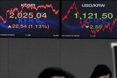 El Kospi baja 21 puntos, el 1,03 por ciento, hasta 2.008,03 puntos