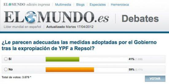 Alucinante encuesta en Elmundo.es: pregunta a los lectores por las inexistentes medidas del Gobierno contra Kirchner