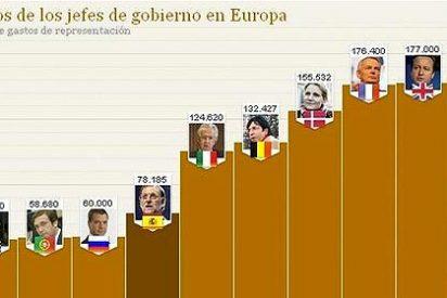¿Sabe cuánto cobran de sueldo los presidentes y ministros de Europa
