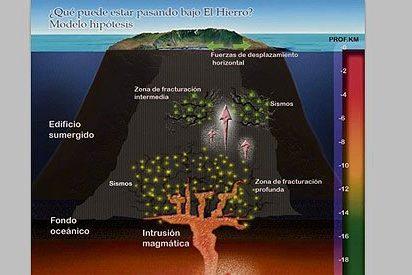 La isla de El Hierro se ha elevado 5 cm en sólo cuatro días