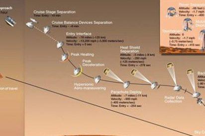 'Curiosity' se prepara para los siete minutos de terror en Marte