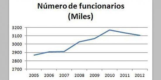 El Estado español nos sube los impuestos pero no ajusta su estructura