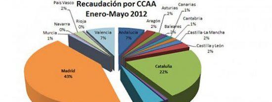 La Comunidad de Madrid paga dos veces más impuestos que Cataluña