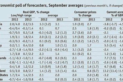 'The Economist': España se contraerá un 1,7% este año y un 1,2% en 2013