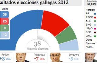 """Galicia elige y consolida la mayoría absoluta de Feijóo con 41 escaños: """"No es habitual que en una crisis como ésta un Gobierno reciba tanto apoyo"""""""