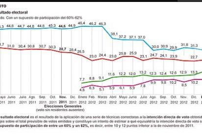 El PP se hunde en estimación de voto: cae 15 puntos desde las elecciones