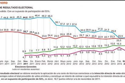 Sondeo de 'El País': IU y UPyD 'recogen' los votos perdidos por PSOE y PP