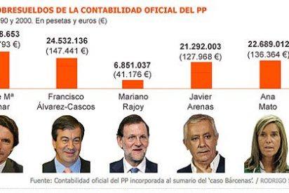 Los sobresueldos en A del PP: Aznar, Alvarez Cascos, Arenas, Ana Mato...