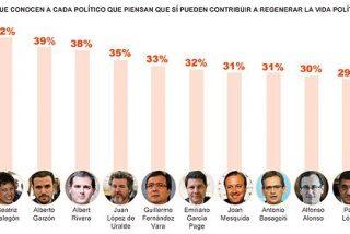 Al sondeo de 'El País', que lamina a Rubalcaba, sólo le falta Belén Esteban