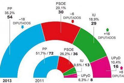 El PP pierde la mayoría absoluta en el gran feudo popular de Madrid