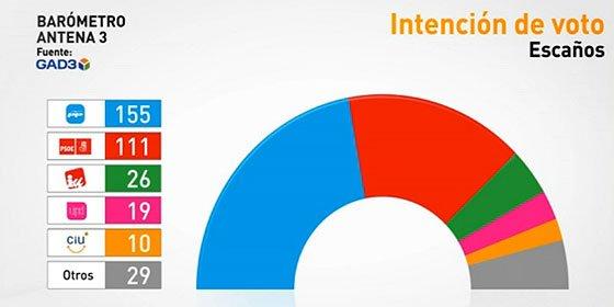 El PP ganaría las elecciones sin mayoría absoluta de celebrarse hoy las elecciones