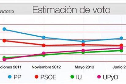 El PP ganaría las elecciones con el 30% de los votos pero perdería el poder