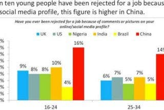 Uno de cada diez jóvenes no ha conseguido trabajo por su perfil en Facebook