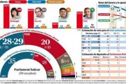 El PP balear se dará el batacazo las próximas elecciones autonómicas: pierde siete escaños