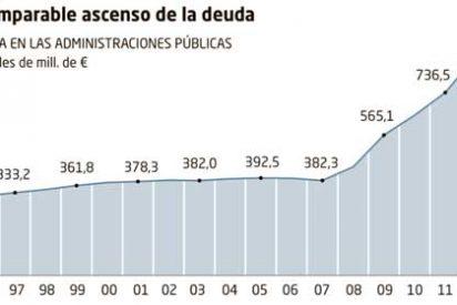 La deuda en la 'era Rajoy', desbocada: España debe 943.000 millones, el 90% del PIB
