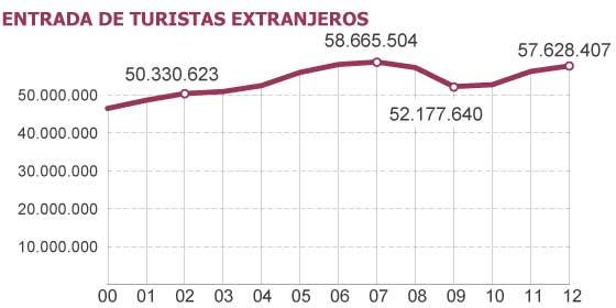 Más turistas que nunca veranean en España mientras los viajes de los españoles están en mínimos