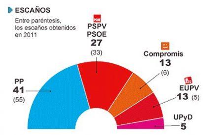 El PP perdería la Comunidad Valenciana si se celebran ahora elecciones