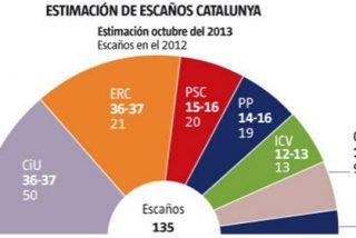Empate técnico entre CiU y ERC, según una encuesta de 'La Vanguardia'