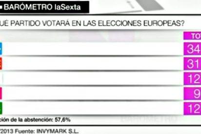El Partido Popular ganará las elecciones europeas con un 34,5% de los votos
