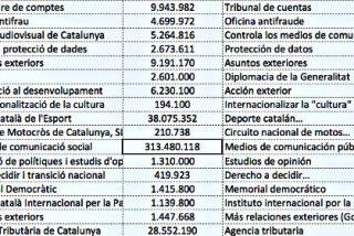 Las prioridades de la Generalitat de Cataluña