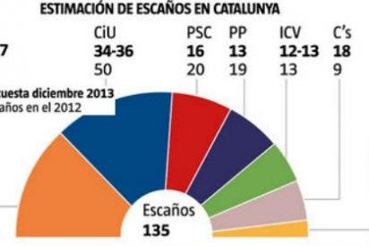 CiU y ERC, codo con codo como partido más votado en Cataluña mientras Ciutadans adelanta al PSC