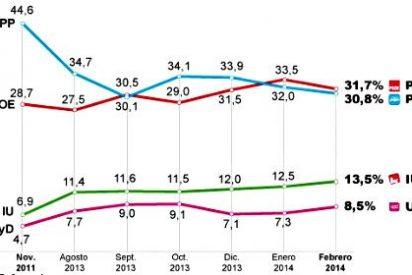 La fuga del centro hacia la abstención hunde tanto al PP de Rajoy como al PSOE de Rubalcaba