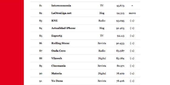 Los 100 medios más seguidos en Twitter
