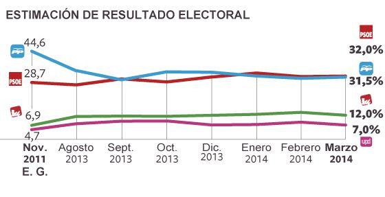 El PSOE adelanta al PP en intención de voto