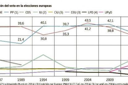 El PP ganará las europeas con las misma diferencia sobre el PSOE que en 2009