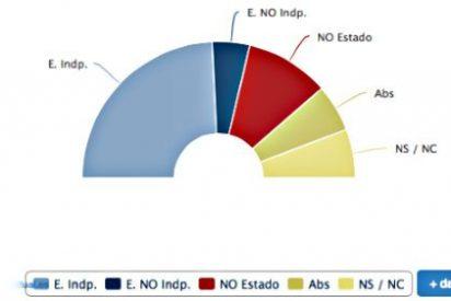 Barómetro de la Generalitat de Cataluña: El 47,1% de los catalanes votaría a favor de la independencia