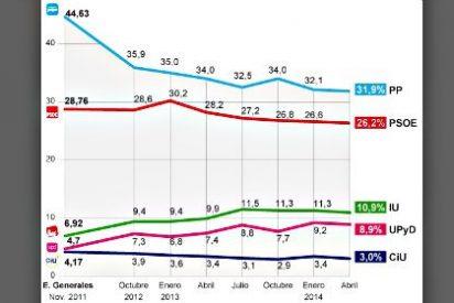El PP encara las elecciones europeas con cinco puntos de ventaja sobre el PSOE