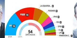Desplome del PP y el PSOE y subida alarmante de la extrema izquierda de Podemos