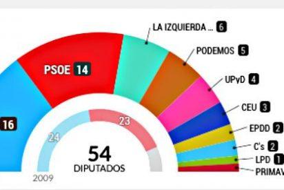 Estos son los 54 diputados españoles en el Parlamento Europeo