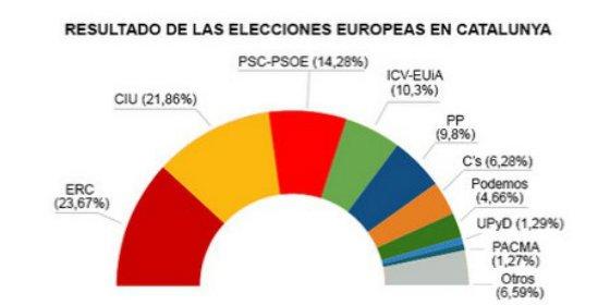 El Parlamento Europeo tendrá 10 diputados catalanes de siete listas