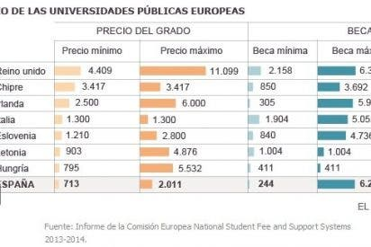 La universidad española, entre las más caras de Europa
