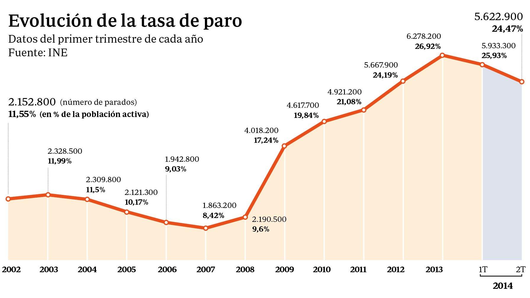 "Mariano Rajoy: ""Desde que llegué a La Moncloa quería dar esta noticia"""