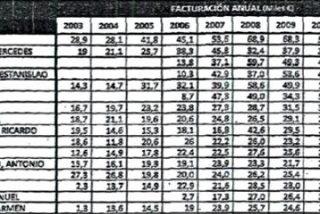 Los 'jetas' de las tarjetas negras de Caja Madrid se pulieron millones en plena crisis y mientras arruinaban a jubilados preferentistas