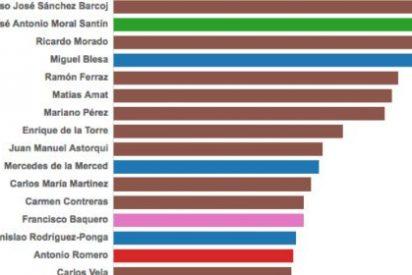 ¿Quiénes son y cuánto gastaron los consejeros de Caja Madrid con la 'tarjeta B'?