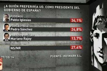 El barómetro de laSexta que hace temblar los cimientos del PP: Pablo Iglesias, el preferido de los españoles para ser presidente de Gobierno