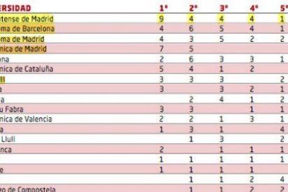 Dos de cada cinco universidades europeas no tienen en cuenta los rankings internacionales