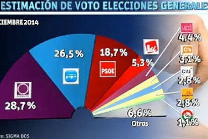 El Podemos de Pablo Iglesias adelanta al PP de Rajoy en la última encuesta