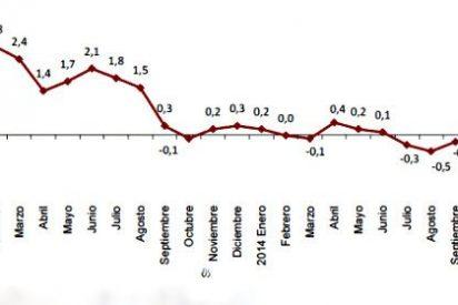 El Índice de Precios de Consumo (IPC) cae al -1,1% interanual por la bajada del petróleo